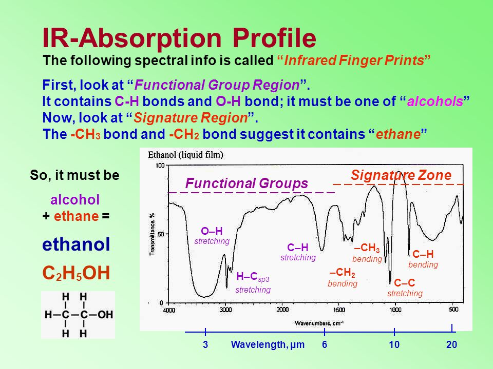 IR-Absorption Profile