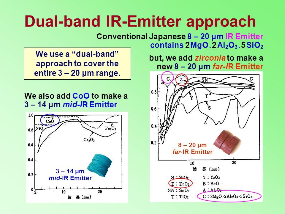 Dual-band IR-Emitter approach