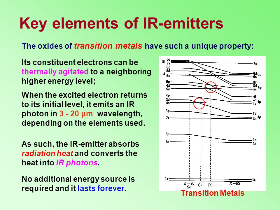 Key elements of IR-emitters