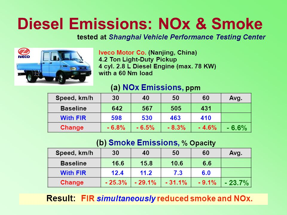 Diesel Emissions: NOx & Smoke