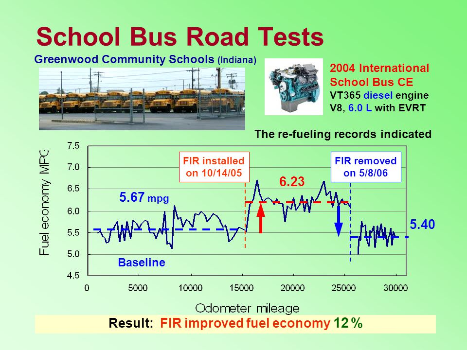 Result: FIR improved fuel economy 12 %