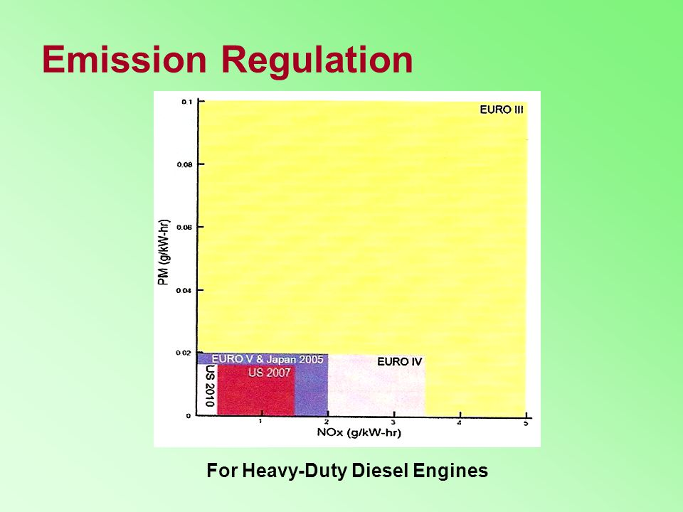 Emission Regulation For Heavy-Duty Diesel Engines