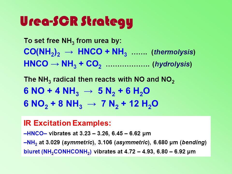Urea-SCR Strategy 6 NO + 4 NH3 → 5 N2 + 6 H2O