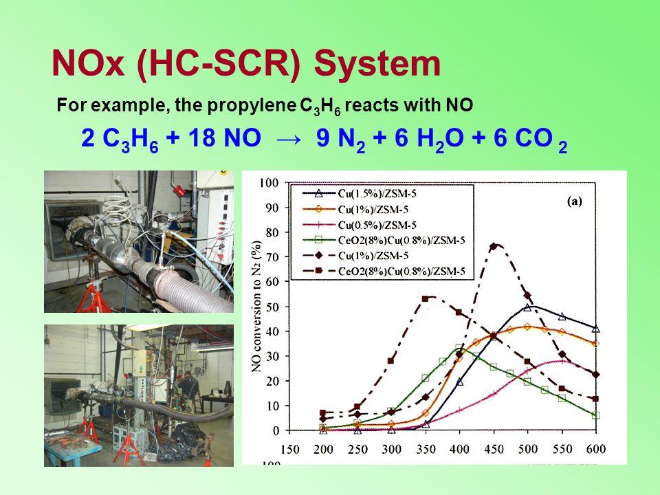 NOx (HC-SCR) System 2 C3H6 + 18 NO → 9 N2 + 6 H2O + 6 CO 2