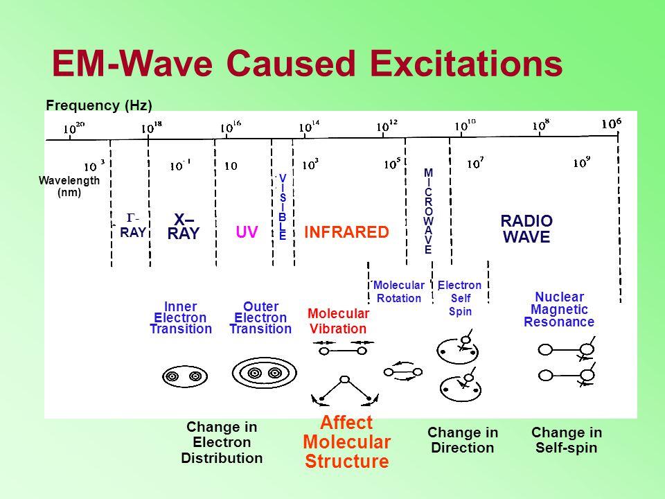 EM-Wave Caused Excitations