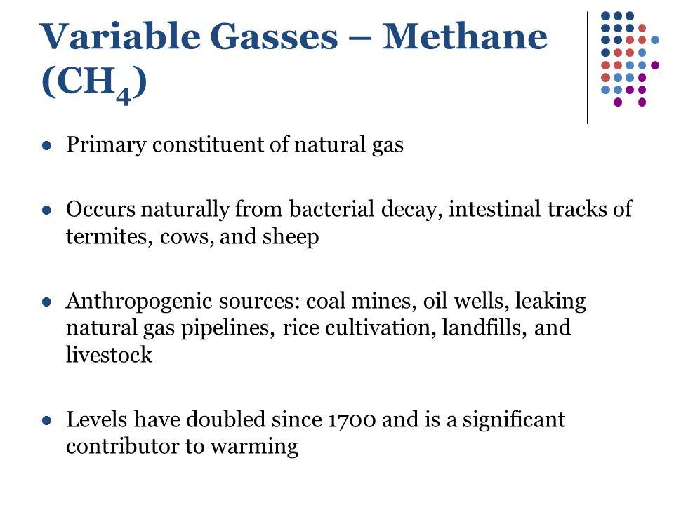 Variable Gasses – Methane (CH4)