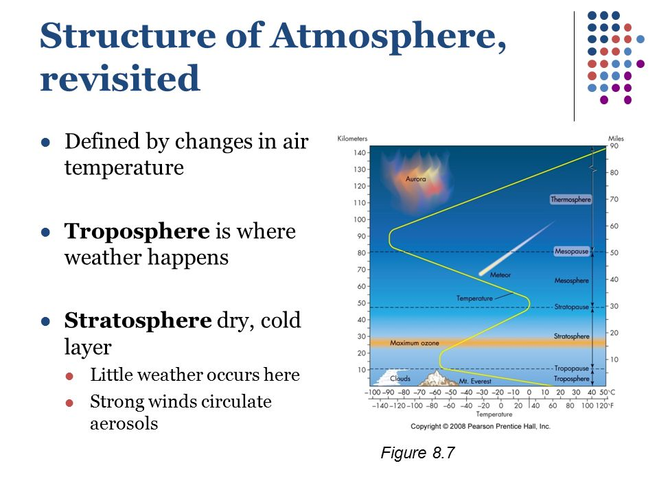 Structure of Atmosphere, revisited