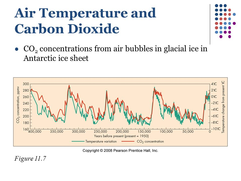 Air Temperature and Carbon Dioxide