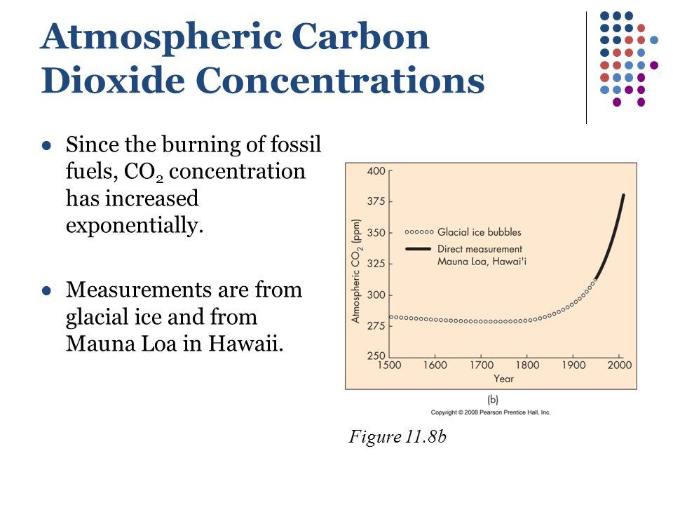 Atmospheric Carbon Dioxide Concentrations