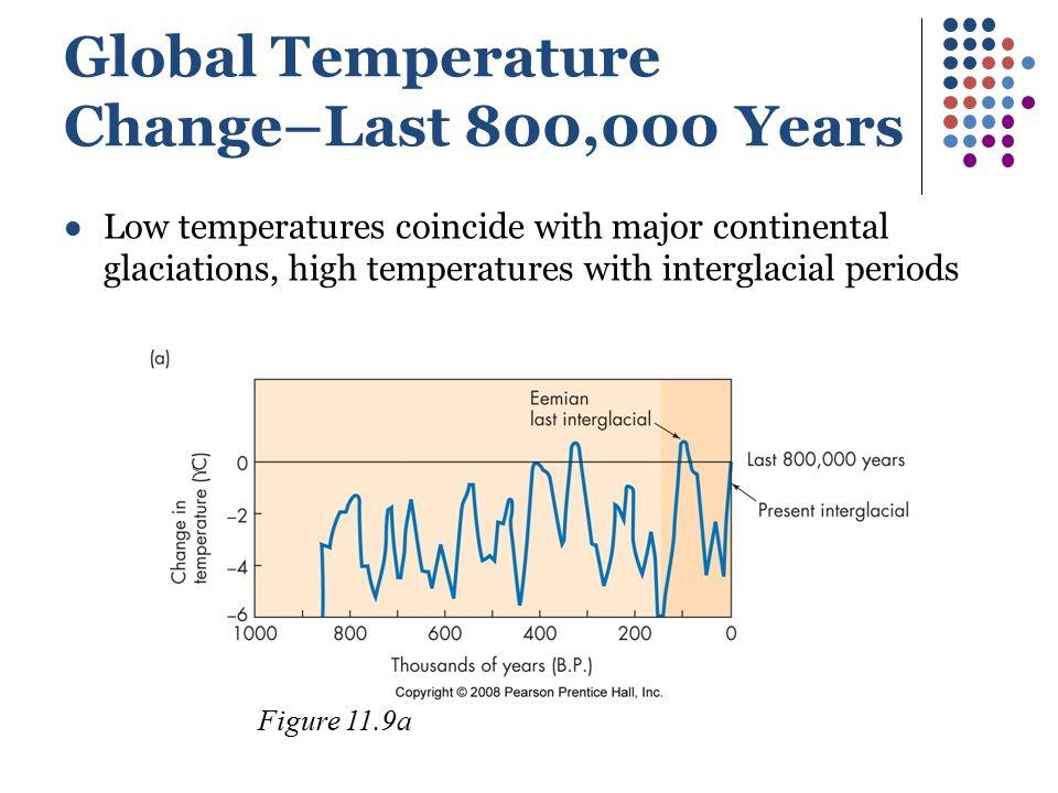 Global Temperature Change–Last 800,000 Years