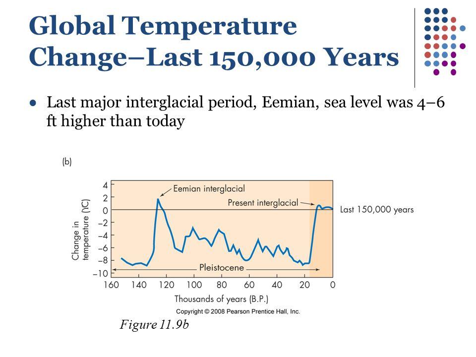 Global Temperature Change–Last 150,000 Years