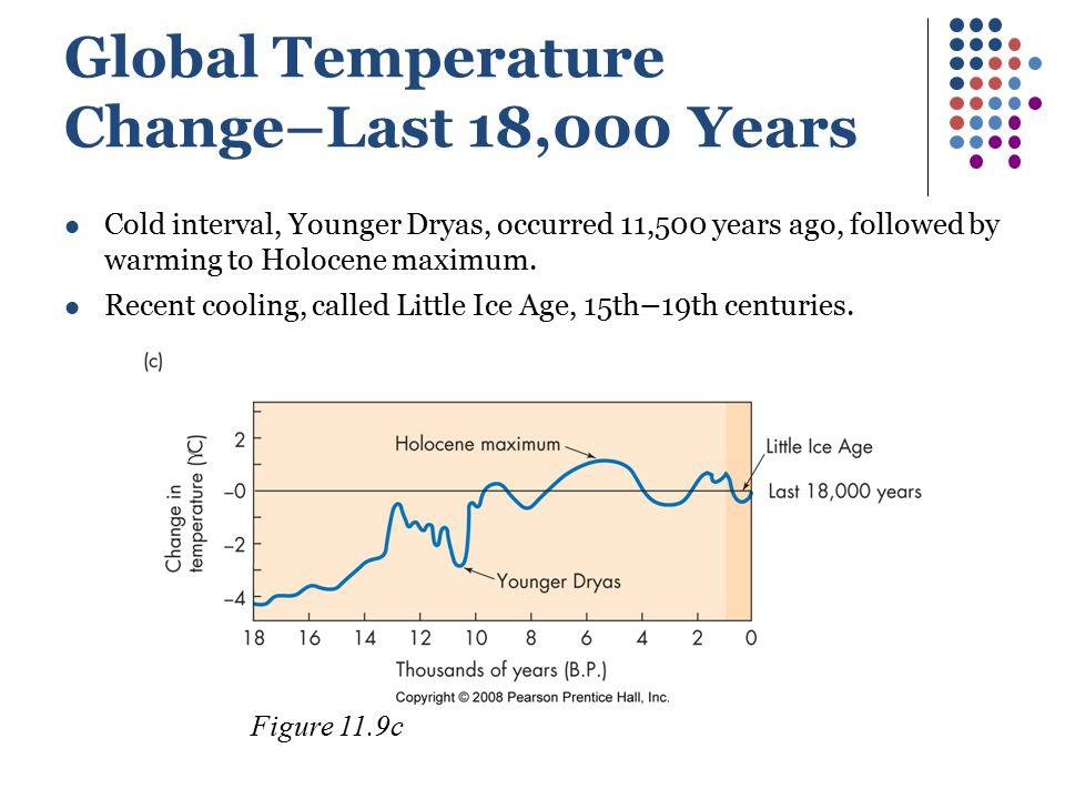 Global Temperature Change–Last 18,000 Years