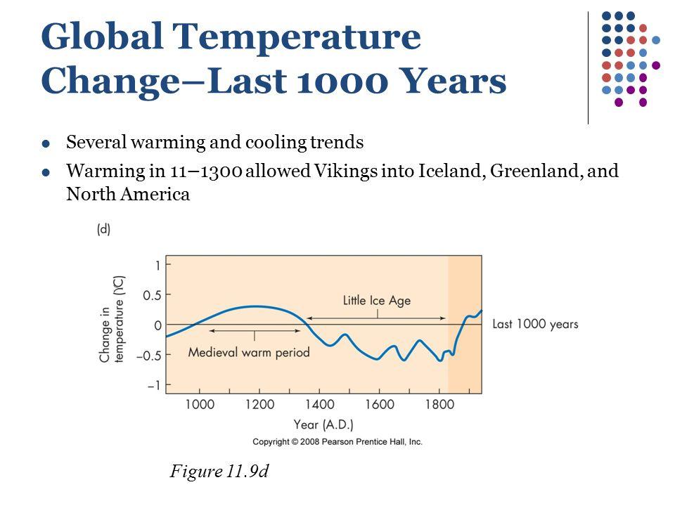 Global Temperature Change–Last 1000 Years