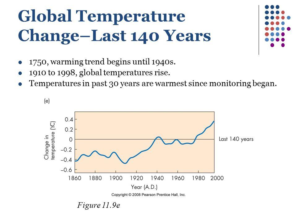 Global Temperature Change–Last 140 Years