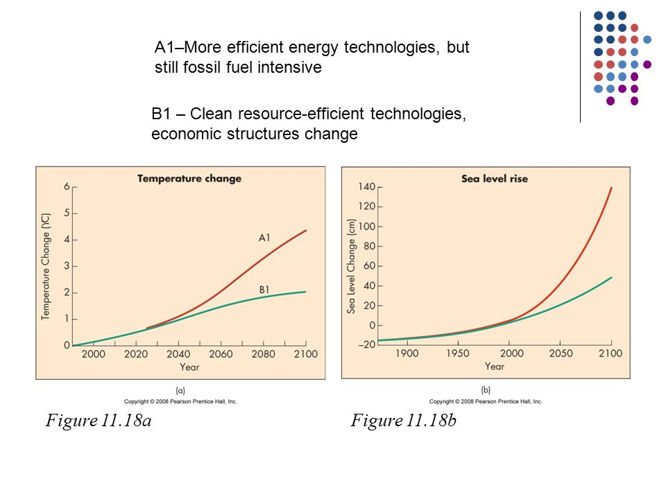 A1–More efficient energy technologies, but still fossil fuel intensive