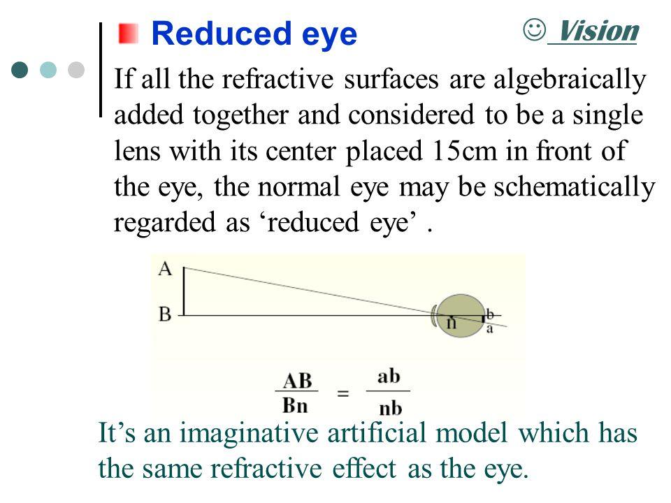 Reduced eye Vision.