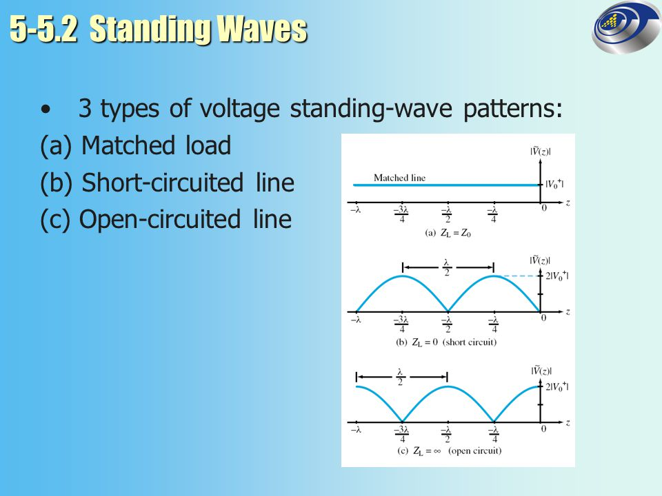 5-5.2 Standing Waves 3 types of voltage standing-wave patterns: