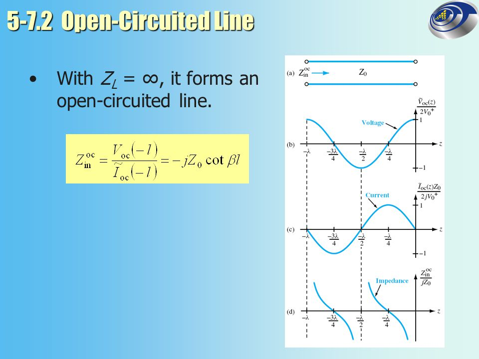 5-7.2 Open-Circuited Line With ZL = ∞, it forms an open-circuited line.