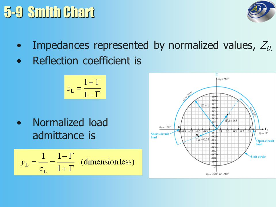 5-9 Smith Chart Impedances represented by normalized values, Z0.