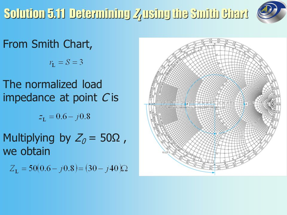 Solution 5.11 Determining ZL using the Smith Chart