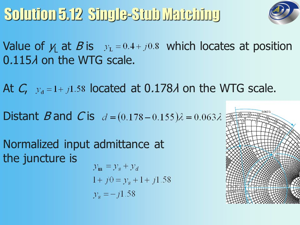 Solution 5.12 Single-Stub Matching