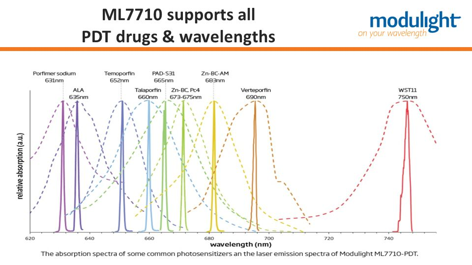 ML7710 supports all PDT drugs & wavelengths