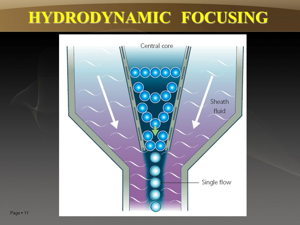 HYDRODYNAMIC FOCUSING