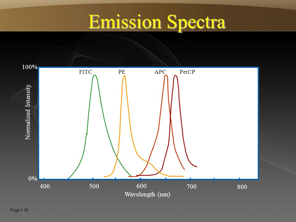 Emission Spectra 100% Normalized Intensity 0% 400 500 600 700 800