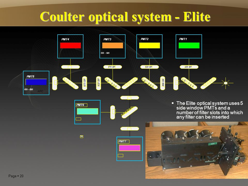 Coulter optical system - Elite