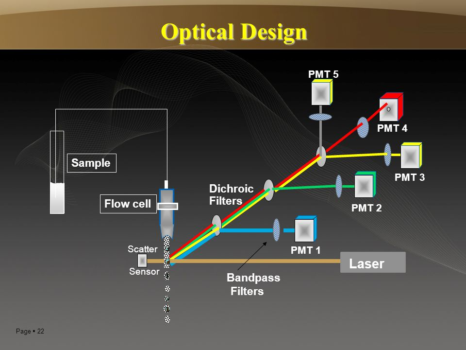 Optical Design Laser Sample Dichroic Filters Flow cell Bandpass