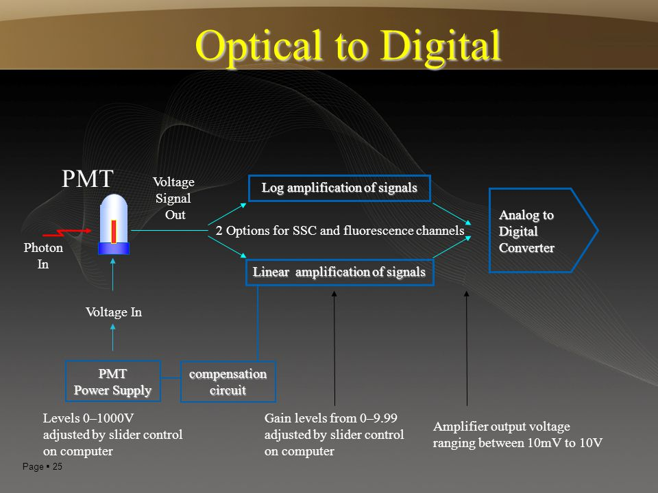Optical to Digital PMT Voltage Signal Out Log amplification of signals