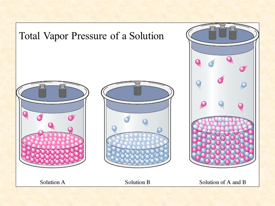 Total Vapor Pressure of a Solution