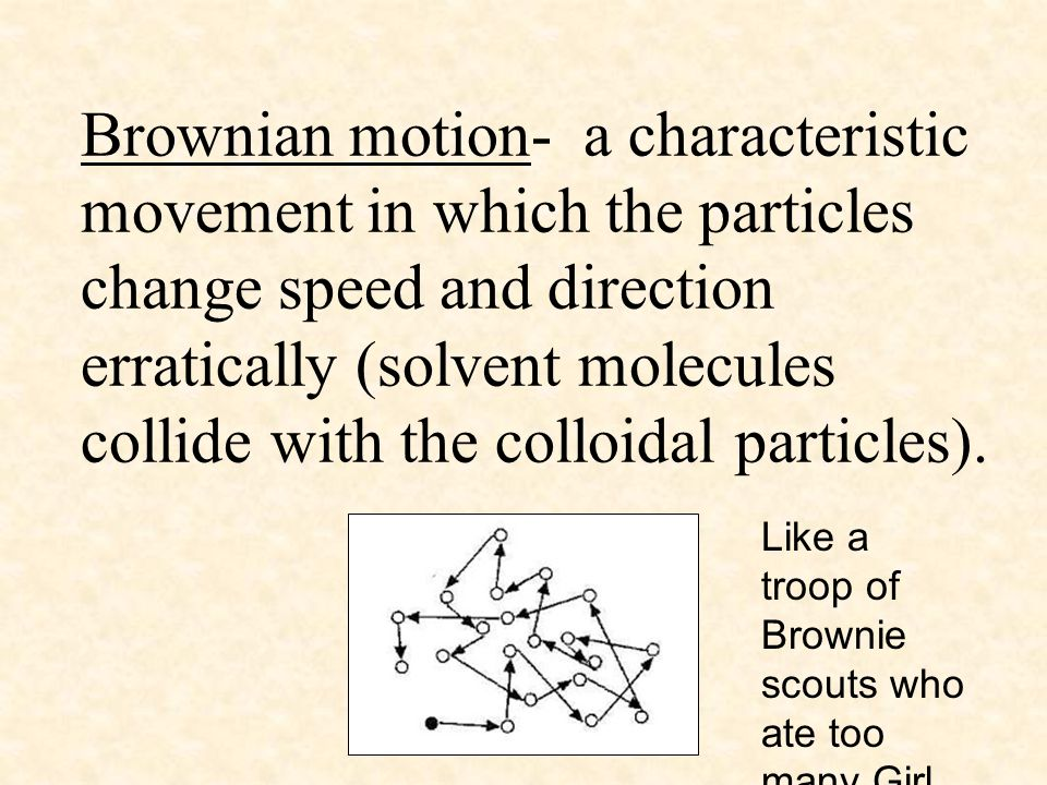 Brownian motion- a characteristic movement in which the particles change speed and direction erratically (solvent molecules collide with the colloidal particles).