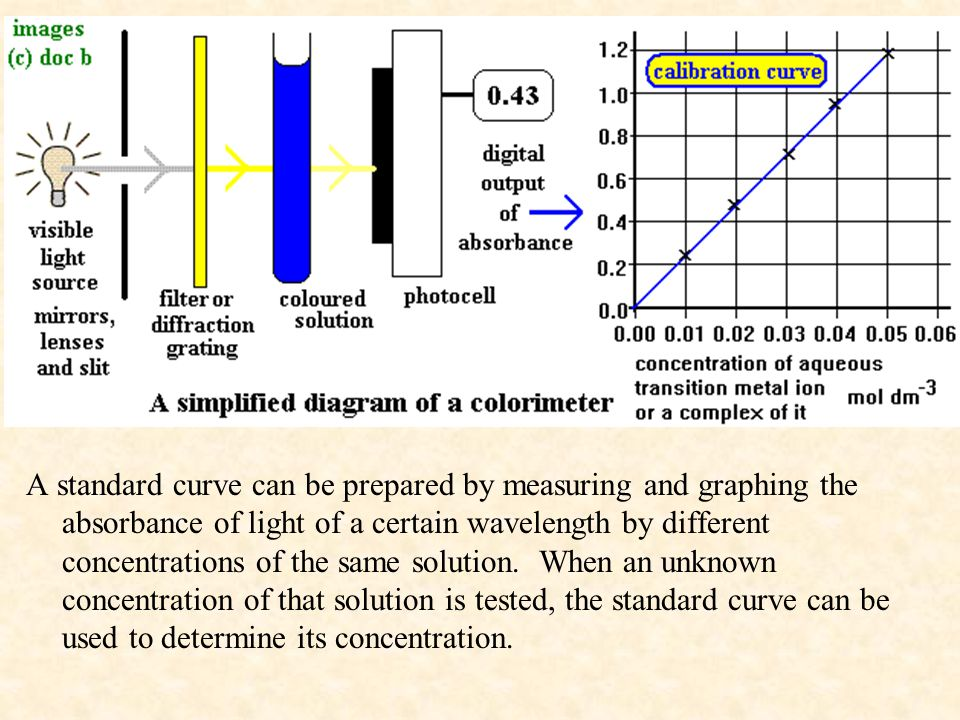 A standard curve can be prepared by measuring and graphing the absorbance of light of a certain wavelength by different concentrations of the same solution.