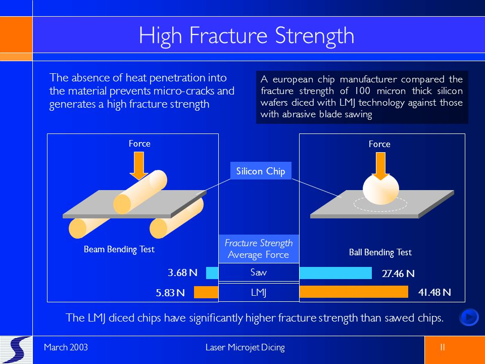 High Fracture Strength
