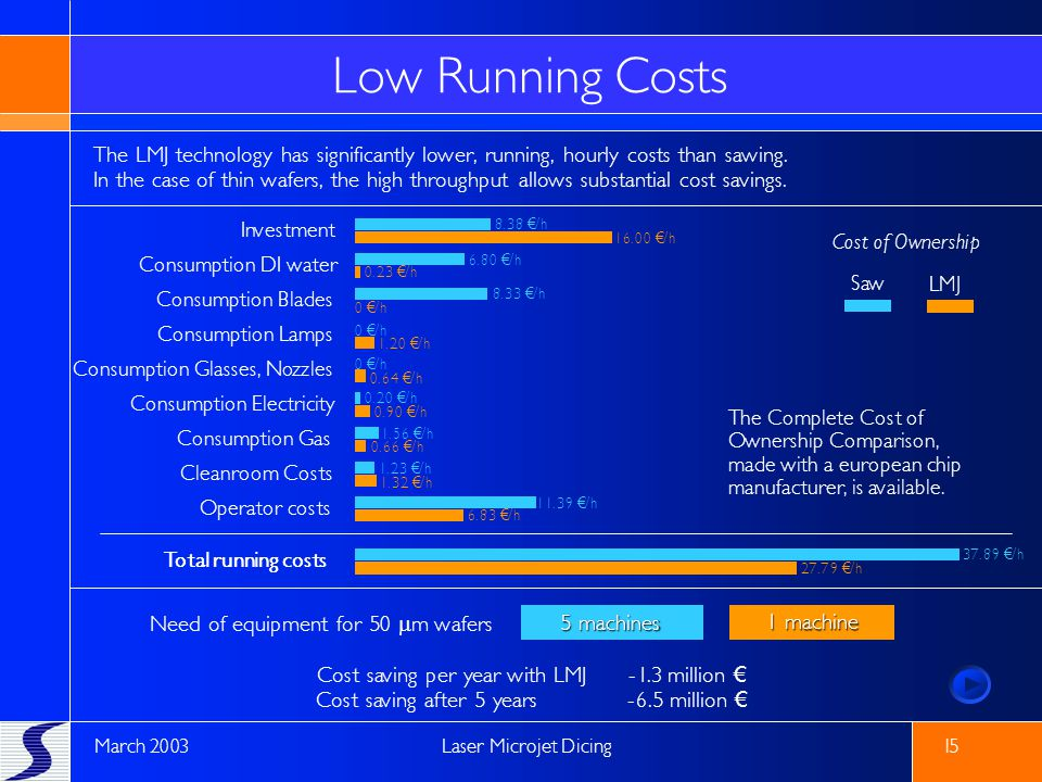 Low Running Costs The LMJ technology has significantly lower, running, hourly costs than sawing.