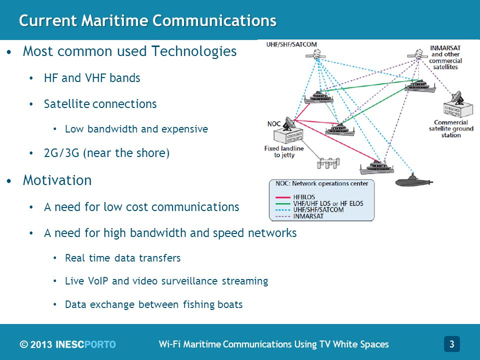 Current Maritime Communications
