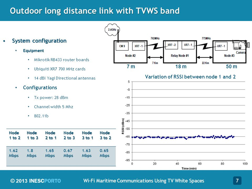 Outdoor long distance link with TVWS band