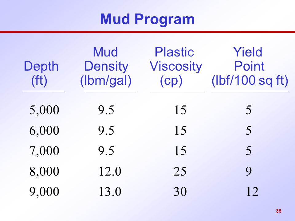 Mud Program Mud Plastic Yield Depth Density Viscosity Point