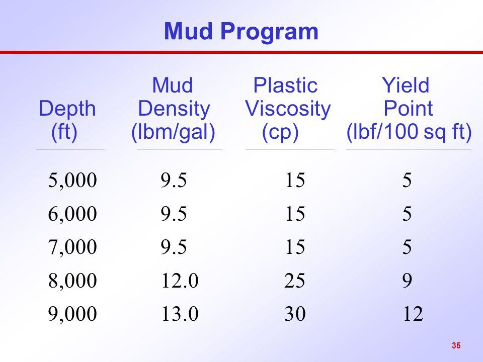 Mud Program Mud Plastic Yield Depth Density Viscosity Point