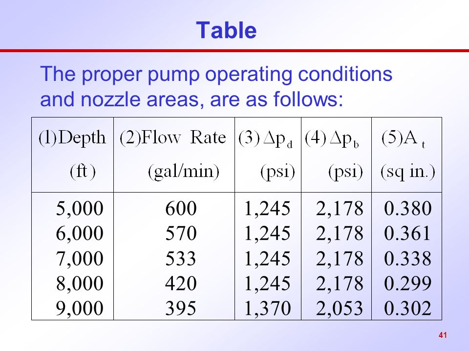 The proper pump operating conditions and nozzle areas, are as follows: