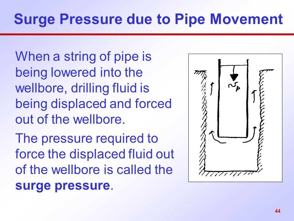 Surge Pressure due to Pipe Movement