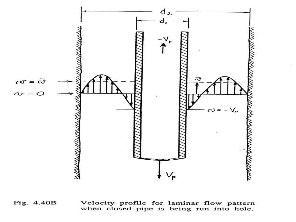 Figure 4.40B - Velocity profile for laminar flow pattern when closed pipe is being run into hole