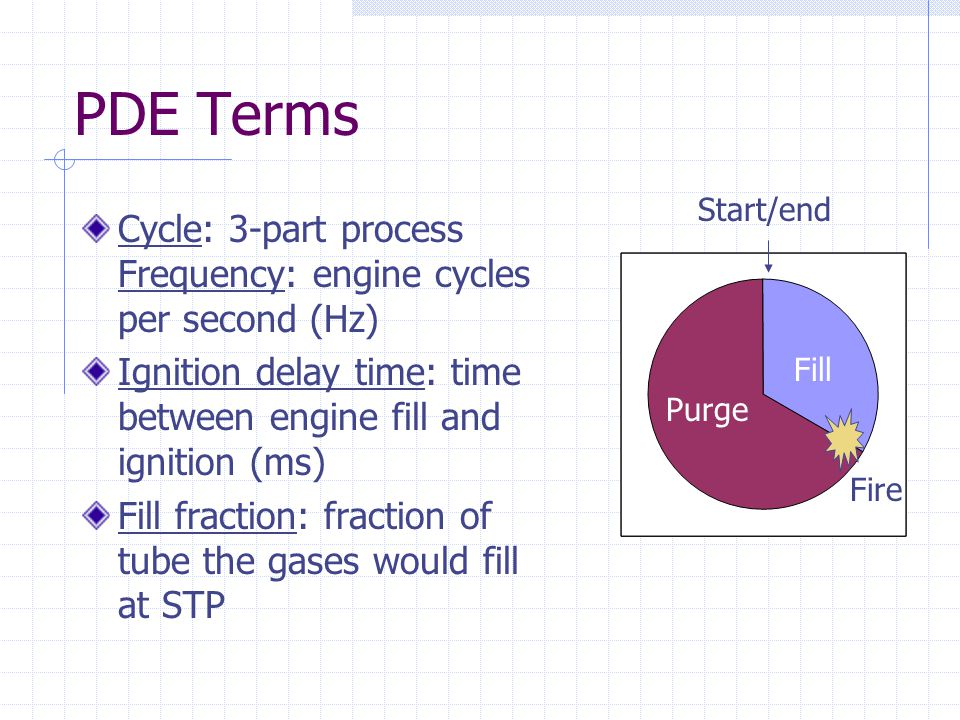 PDE Terms Start/end. Cycle: 3-part process Frequency: engine cycles per second (Hz) Ignition delay time: time between engine fill and ignition (ms)