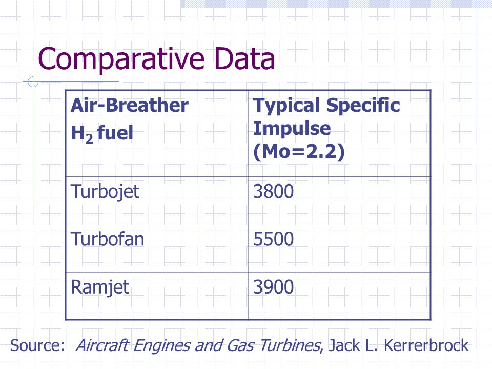 Comparative Data Air-Breather H2 fuel