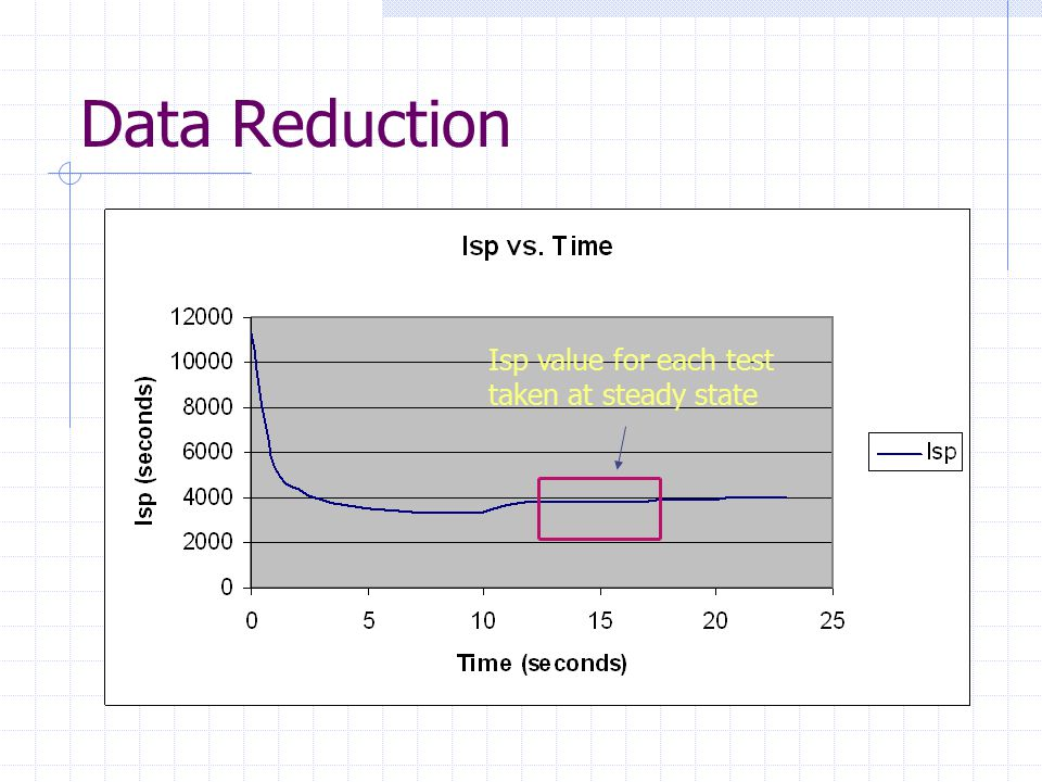 Data Reduction Isp value for each test taken at steady state