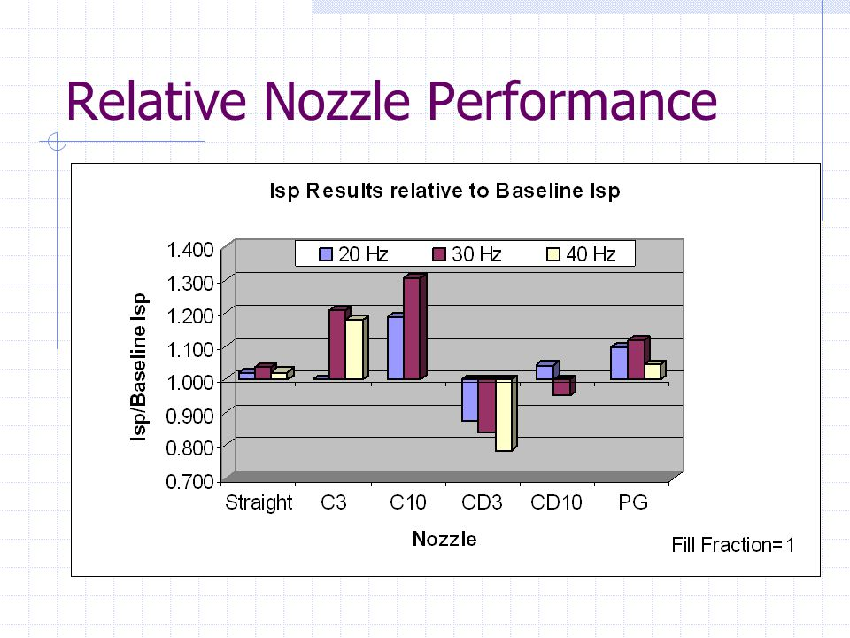 Relative Nozzle Performance