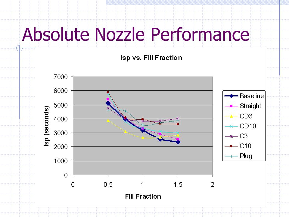 Absolute Nozzle Performance