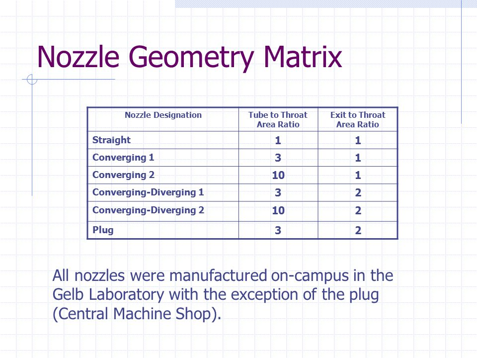 Nozzle Geometry Matrix