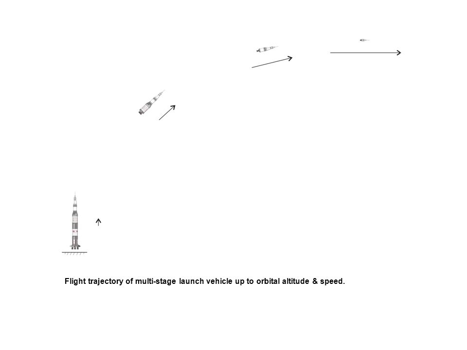 Flight trajectory of multi-stage launch vehicle up to orbital altitude & speed.
